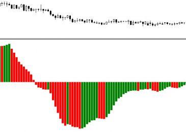 Awesome Oscillator: стратегия для бинарных опционов и основы пользования индикатором