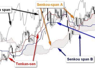 Секреты Ишимоку: как торговать на бинарных опционах + прибыльная стратегия