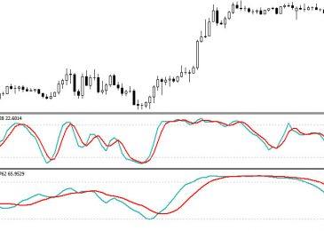 Стратегия «Два Стохастика» для бинарных опционов и разбор индикатора