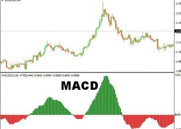 Индикатор MACD на бинарных опционах: основы инструмента и стратегии вместе с Parabolic SAR