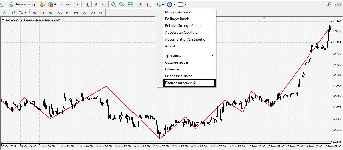 Опционы индикатор из 8 полос binary options trading broker