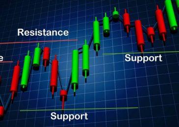 Zone – индикатор уровней для бинарных опционов
