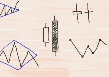 Паттерны на Форекс: картинки и инструкция по работе с ними + индикатор для новичков